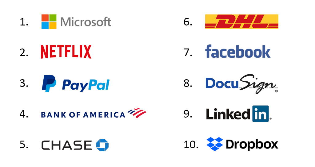 top-10-most-impersonated-brands